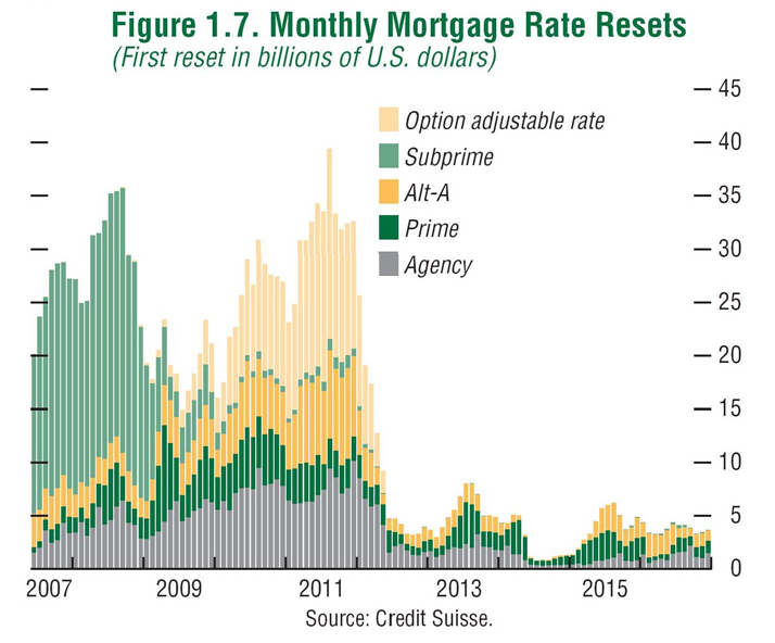 Mortgage Rate Resets 2007-2016